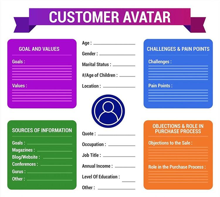 Clickfunnels customer avatar graphic.