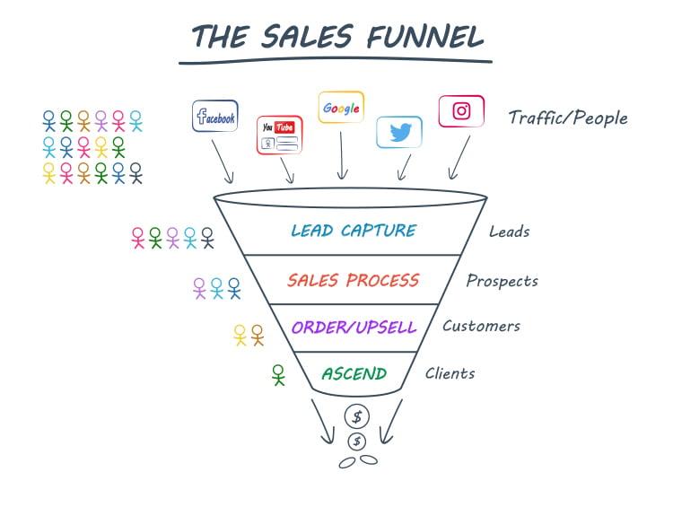 Clickfunnels, The Sales Funnel diagram.