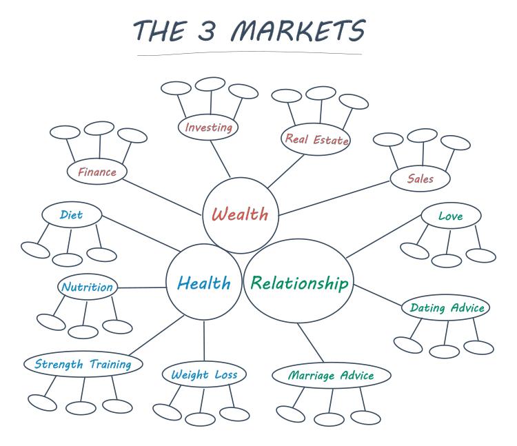 The 3 Markets diagram.