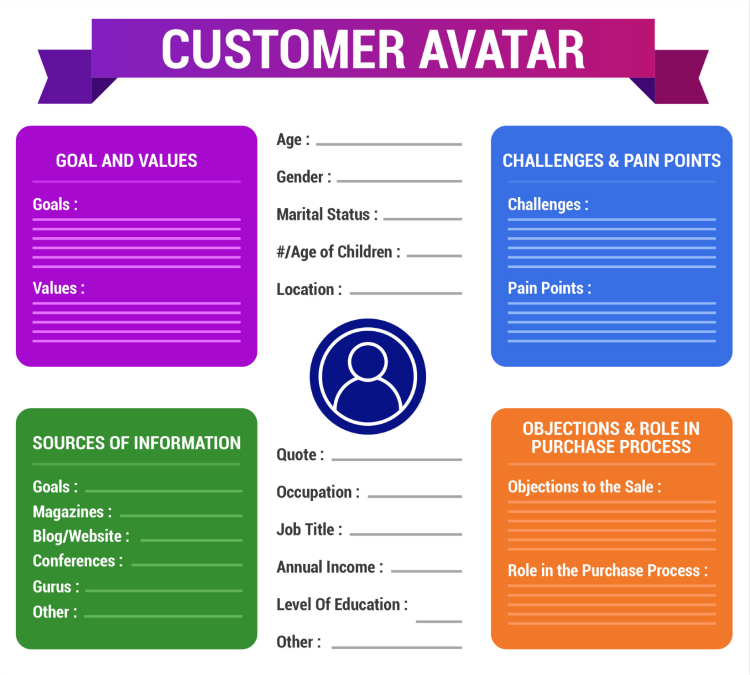 Customer Avatar graphic.