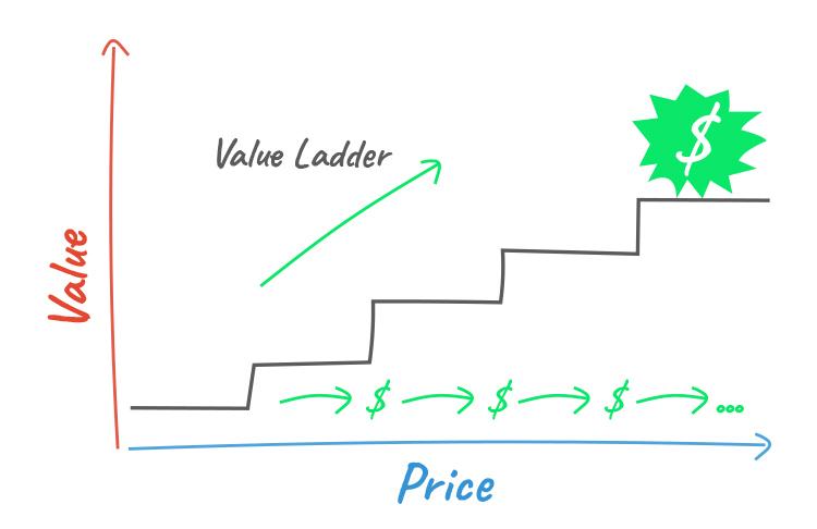 Clickfunnels, value ladder graphic.