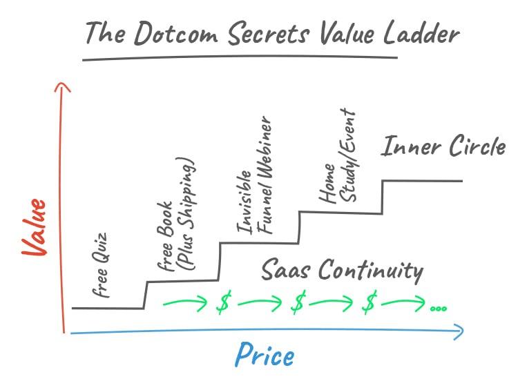 Clickfunnels, The Dotcom Secrets Value Ladder chart.