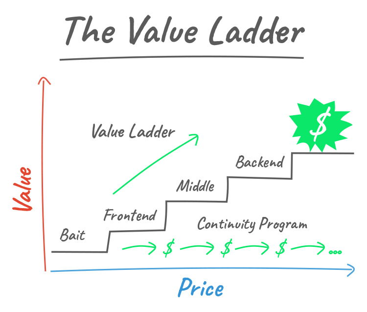 Create a Value Ladder Sales Funnel, graphic.