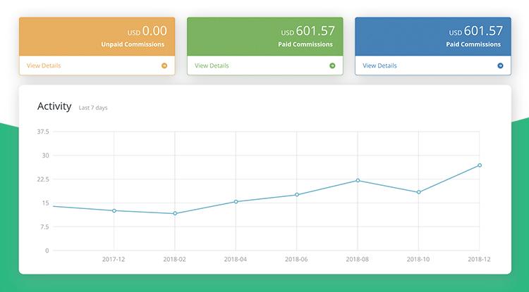 Kyvio's self managed affiliate dashboard chart.