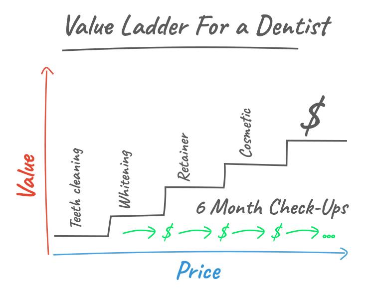 Clickfunnels, Value Ladder for a Dentist chart.