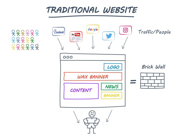Traditional Website diagram.