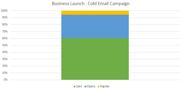 Start Doing Cold Outreach, business launch example.