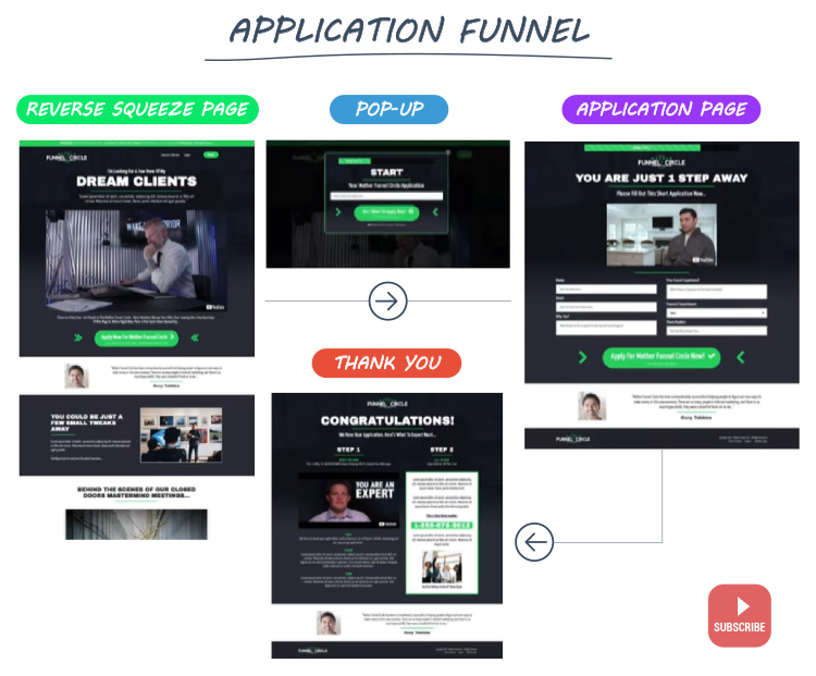 Clickfunnels, application funnel graphic.