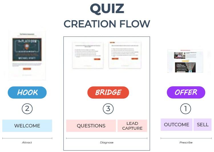Quiz creation flow diagram.