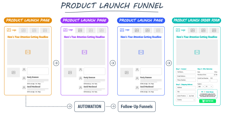 Clickfunnels, Product Launch Funnel diagram.