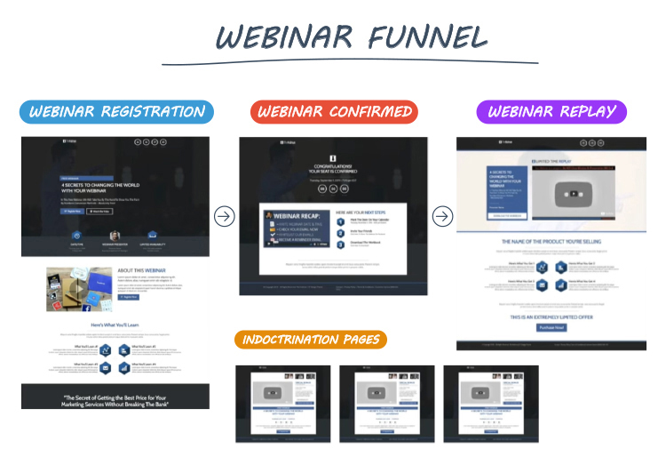 Clickfunnels, Webinar Funnel diagram.