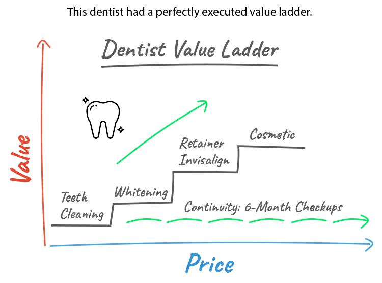 Dentist Value Ladder graphic.