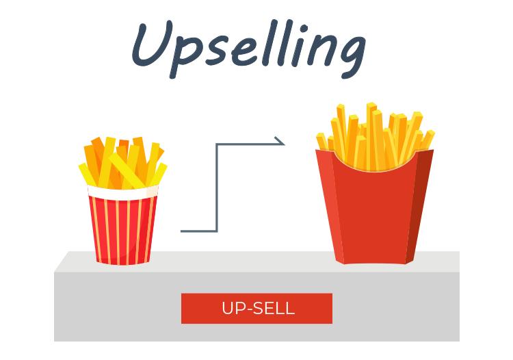 Upselling, marketing diagram.