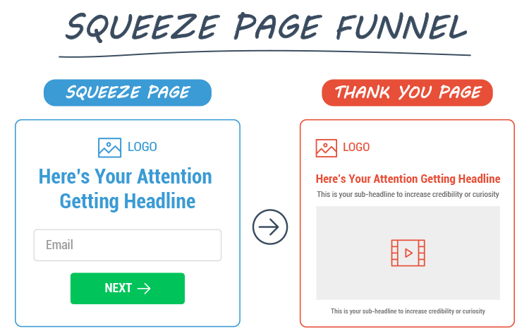 Start With a Sales Funnel, squeeze funnel graphic.