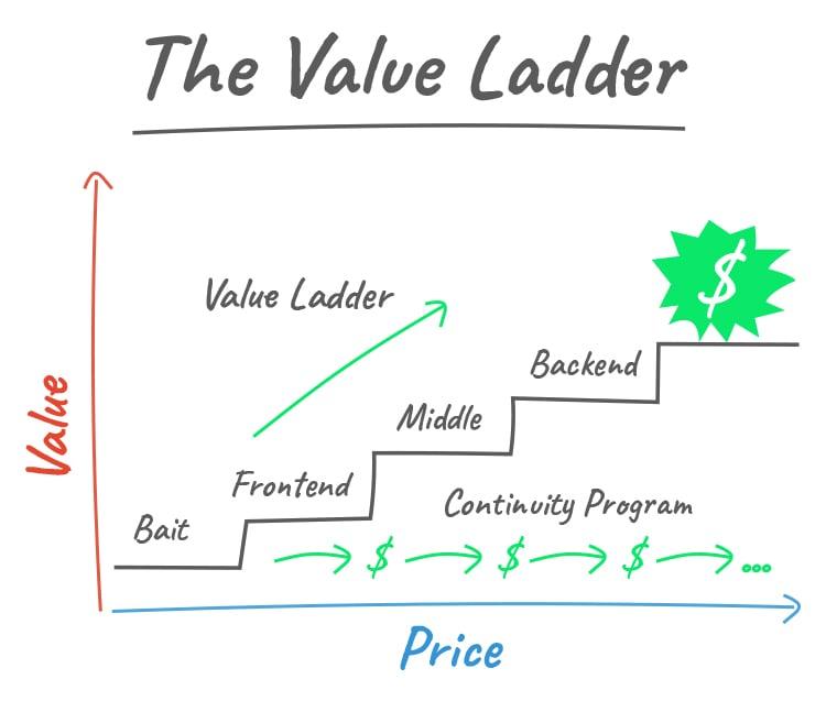 Set Up a Value Ladder Sales Funnel graphic.
