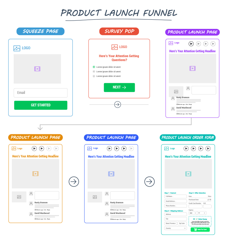 Understanding the Product Launch Sales Funnel diagram.