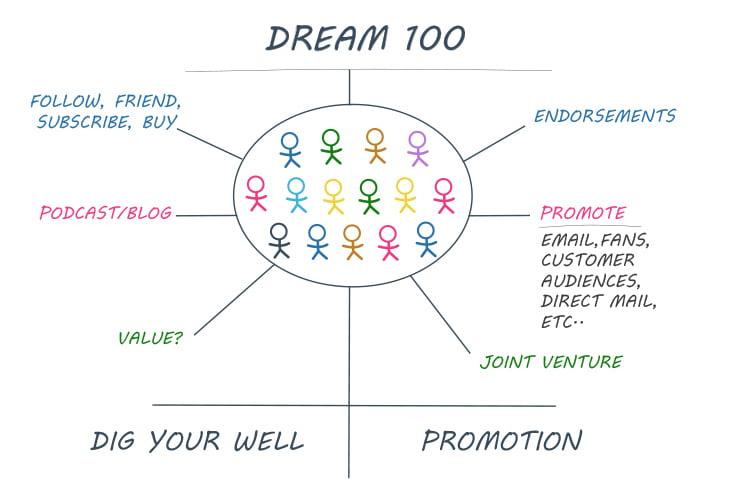 Dream 100 diagram.