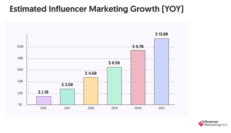 Partner With Social Media Influencers, estimated influencer marketing growth chart.