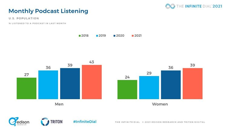 Promote Your Product on Relevant Podcasts, monthly listening, chart.