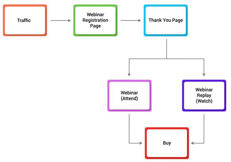 Host Webinars With Affiliate Partners, webinar funnel, diagram.