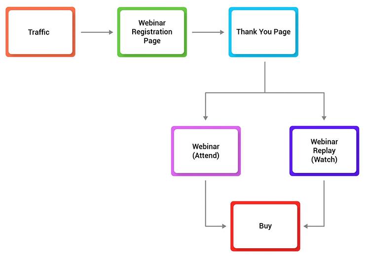 Marketing Idea #5: Webinars diagram.