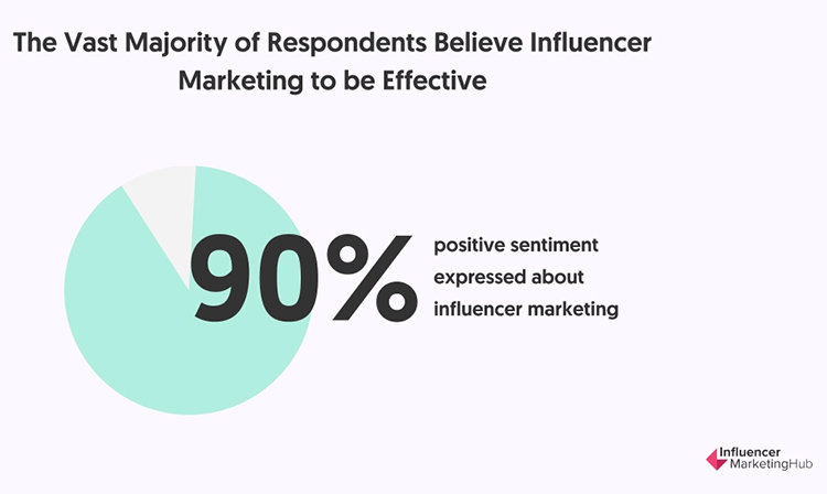 Partner With Social Media Influencers, positive sentiment expressed about influencer marketing, chart.