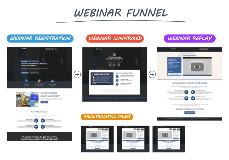Start With a Sales Funnel, Webinar funnel graphic.