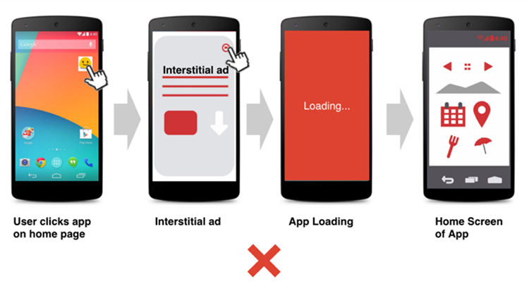 When Should You Avoid Interstitial Ads, do not use when launching an app.