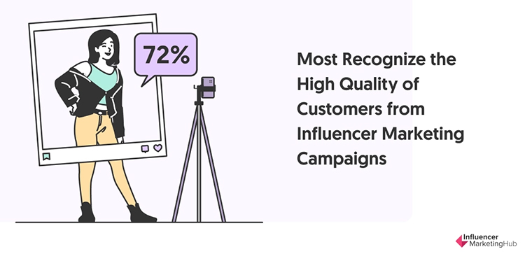 Partner With Social Media Influencers, graphic.