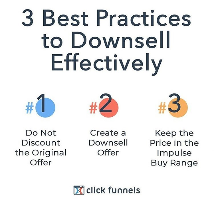 Add Cross-Sells, Upsells, and Downsells, 3 best practices to downsell graphic.