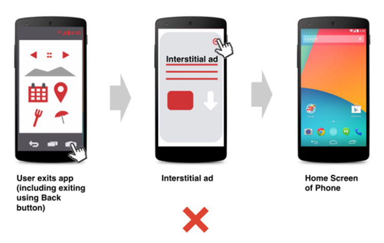 When Should You Avoid Interstitial Ads, Do not use when exiting an app.