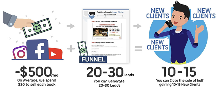 Start With a Sales Funnel, qualifying prospects graphic.