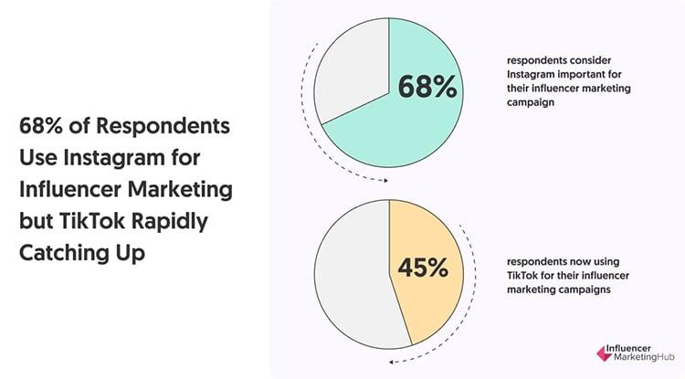 Instagram vs. Tiktok, chart.