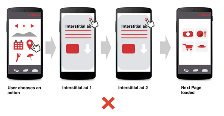 When Should You Avoid Interstitial Ads, do not use recurring ads.