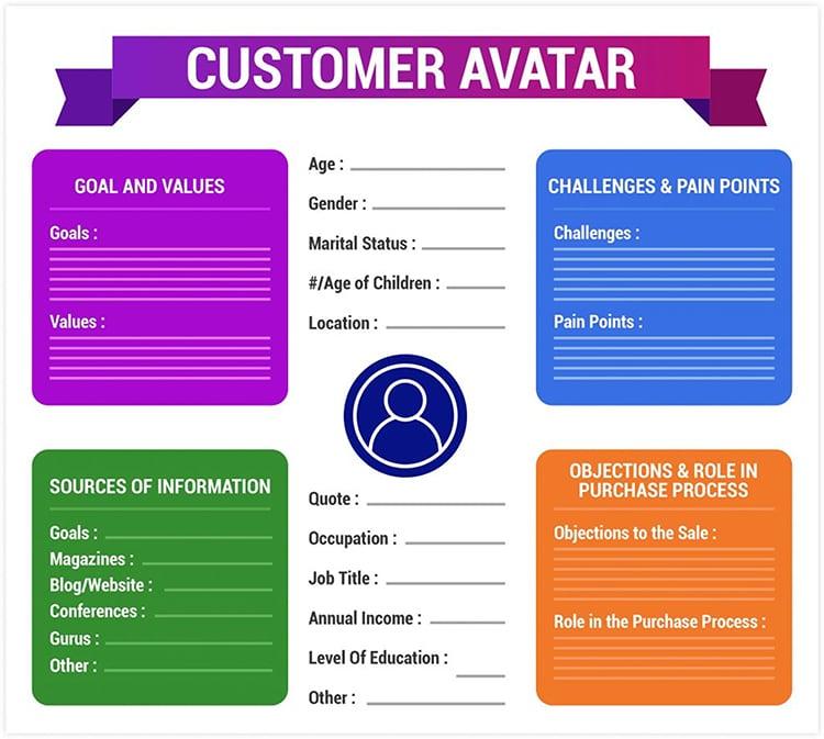 Define Your Dream Customer, customer avatar graphic.