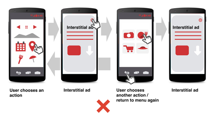 When Should You Avoid Interstitial Ads, do not use to interfere with an app navigation.