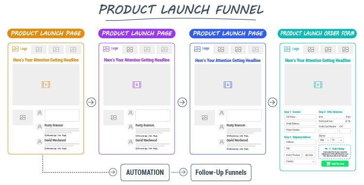 Build The Advertising Foundation, Product Launch Funnel diagram.