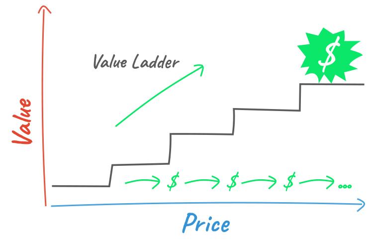 Understand Your Value Ladder, value ladder graphic.