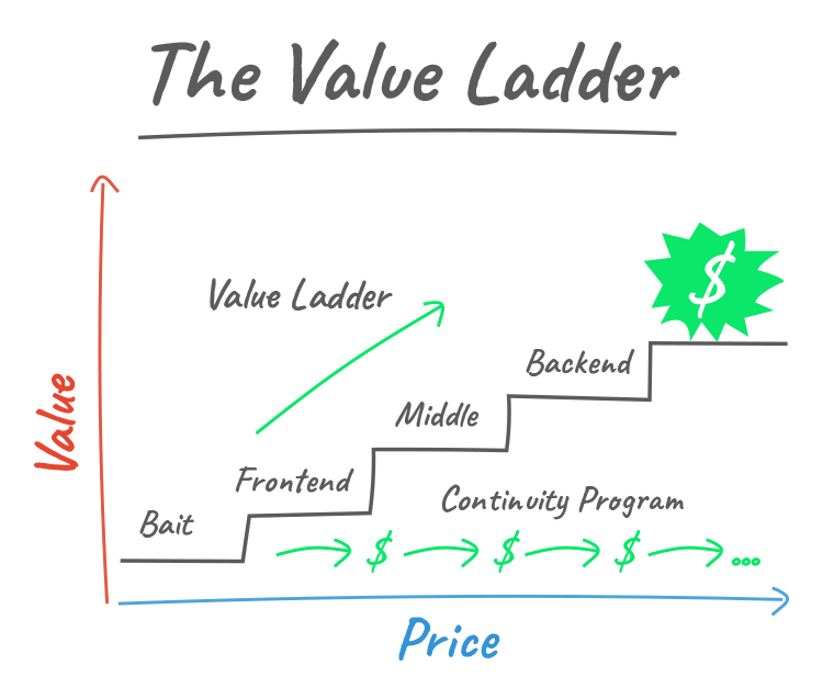 Meet The Value Ladder Sales funnel graphic.