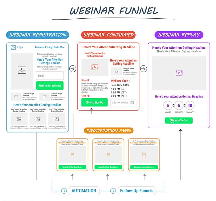 Build The Advertising Foundation, webinar funnel diagram.