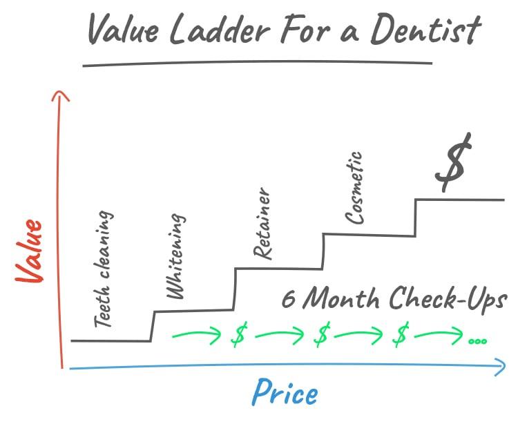 Understand Your Value Ladder, Value Ladder for a Dentist graphic.