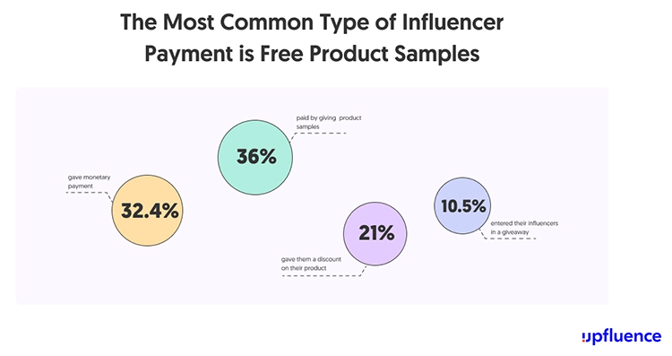 Partner With Influencers for Your Product Launch, common types of influencer payment, chart.
