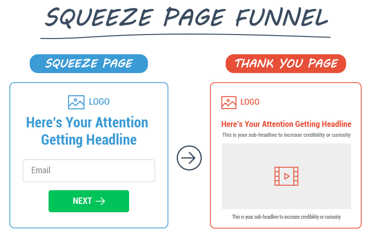 Build The Advertising Foundation, Squeeze page funnel diagram.