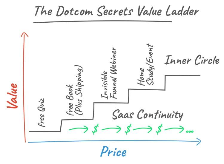 Understand Your Value Ladder, The Dotcom Secrets Value Ladder graphic.