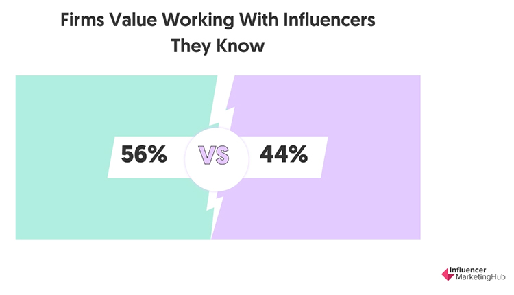 Build Long-Term Relationships With Influencers, working value percentage.