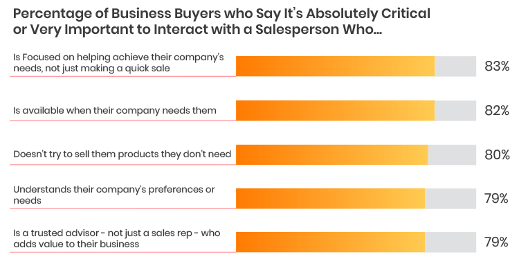 Be a Problem Solver, 83% business buyers want to speak with a salesperson who is focused on helping achieve their business needs.