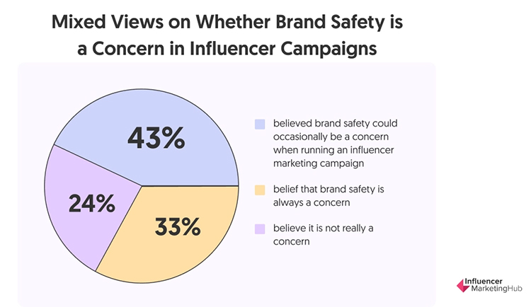 Protect Your Brand Image, chart.