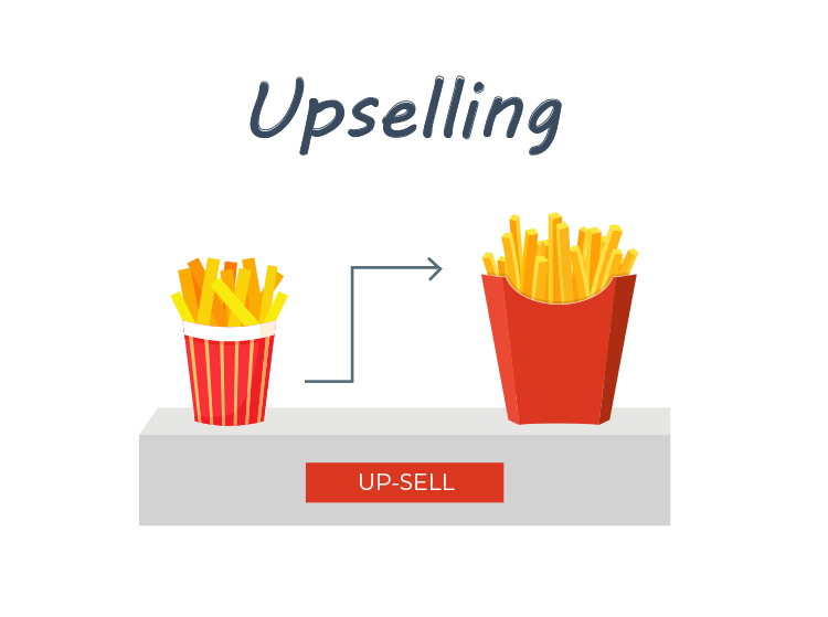 Add Cross-Sells, Upsells, and Downsells, Upselling graphic.