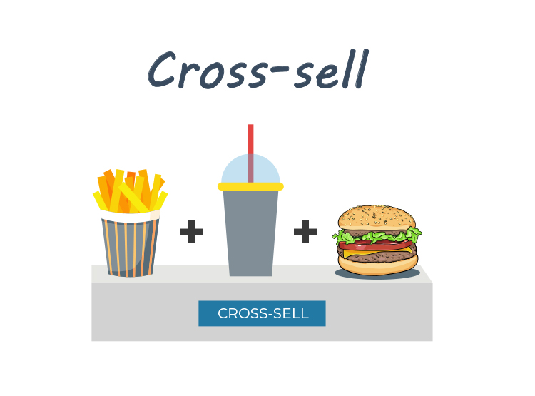 Add Cross-Sells, Upsells, and Downsells, cross-sell graphic.