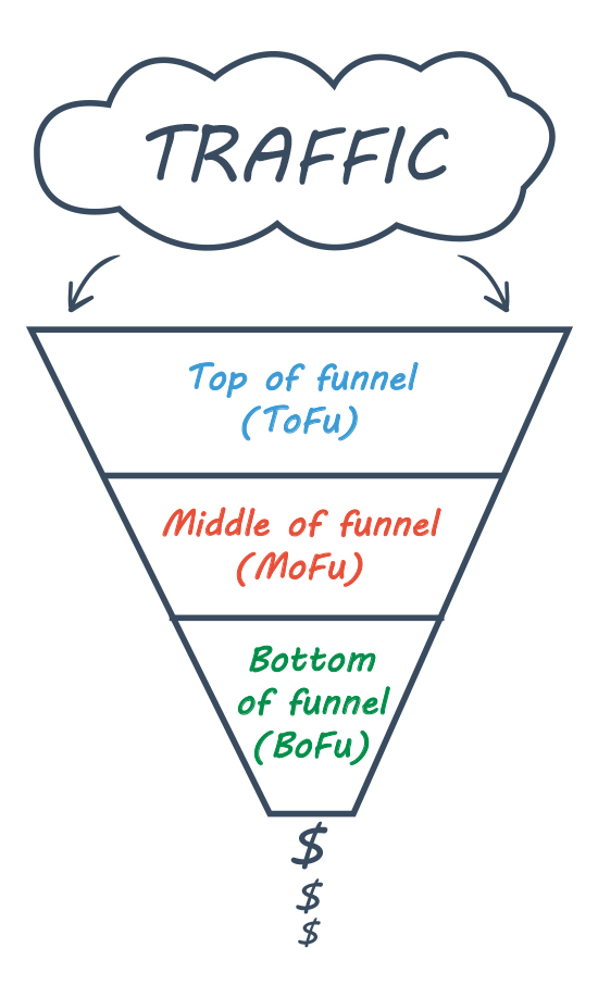 Set Up a Value Ladder Sales Funnel, traffic sales funnel graphic.